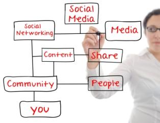 Social-Media-Whiteboard